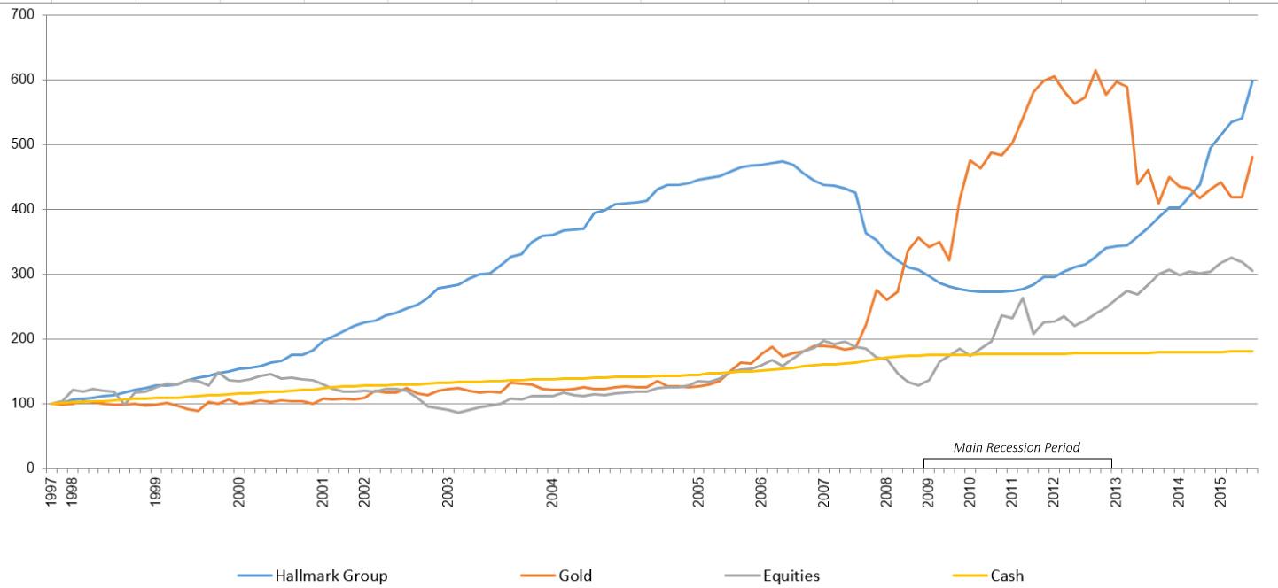 Hallmark performance graph